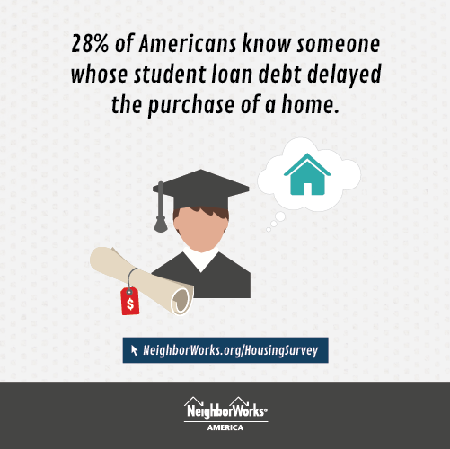 28% of adults say they know someone that did not buy a home because of their student debt.