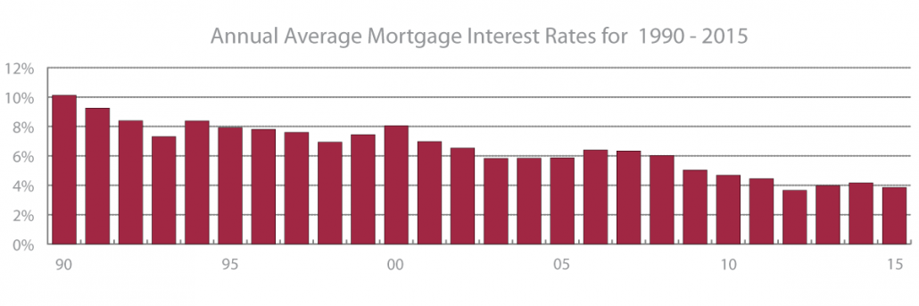 Bar graph showing mortgage interest rates from 1990 to 2015