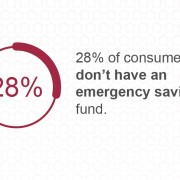 28% of consumers don't have an emergency savings fund.